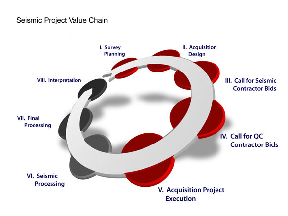 JE Seismic Project Value Chain